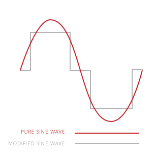 pure sino wave