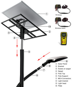 Structure  explosive view of NEOSUN Solar LED Street Light