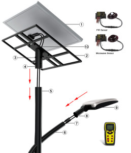 Structure  explosive view of NEOSUN Solar Street Light