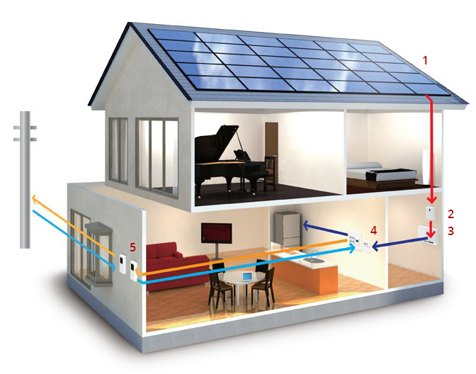 neosun energy home system kit